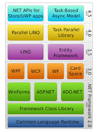 Sql 2012 Version Comparison Chart Net Framework Version History Wikipedia