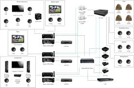4 and sonos wiring diagram gooddy org how does sonos work at Sonos House Diagram