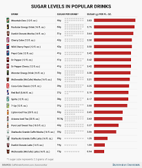 The Most Sugary Popular Beverages Sold In The United States