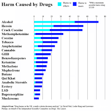 the effects of drug abuse writework when overall harm to society and the drug user are considered together alcohol is by