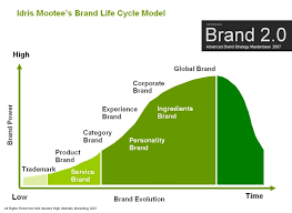 understanding the brand life cycle model futurelab idris mootee brand life cycle model