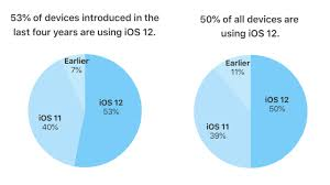 Ios Adoption Chart Apple Ios 12 Has Seen The Fastest Adoption Rate Running On