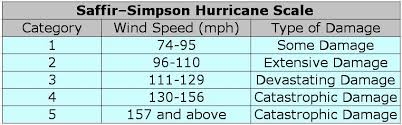 Hurricane Category Chart The Saffir Simpson Scale For Rating Hurricanes The Weather