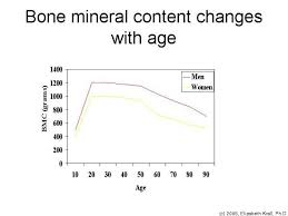 The Role Of Growth Hormone In Bone And Mineral Metabolism