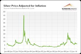Buying Power Of The Dollar Chart Silver Purchasing Power Critical Details Sunshine Profits