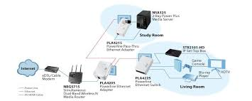 Network Devices Network Devices A Laymans Definition Secure Your Digital Life