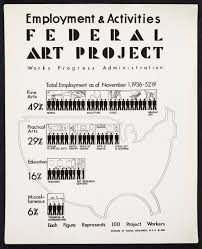 New Deal Programs Chart Answers 23 The Great Depression The American Yawp