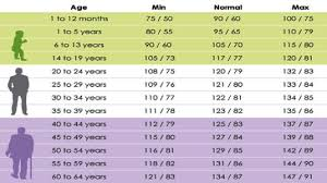 Healthy Blood Pressure Chart Normal Blood Pressure Ranges According To Your Age Medical Online