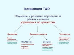 Зарубежный опыт обучения персонала и его применение на российских  Внешнее обучение персонала зарубежный опыт