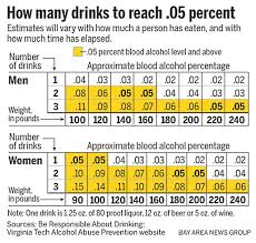 Blood Alcohol Level Chart For Men Feds Propose Changes To Blood Alcohol Level Popular