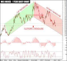 Nickel Chart Mcx British Pound Japanese Yen