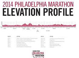 Philadelphia Marathon 2014 Runfrommonkeys