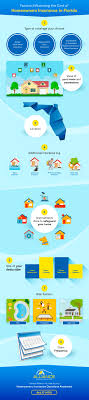 take a look at the infographic below to get a sense of all the diffe factors that affect the cost of homeowners insurance
