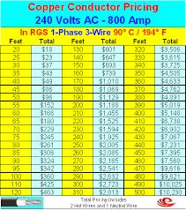 Conductors 800 Amp Conductors Material