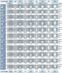 Oval Size Chart Diamond Carat Size Chart In 2019 Diamond Chart Diamond Sizes