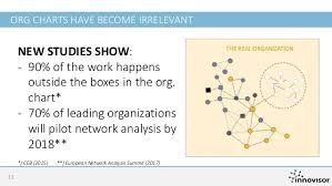 Real Organization Chart Evidence Based Change For Human Capital Analytics At