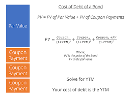 Cost Of Debt How To Calculate The Cost Of Debt For A Company