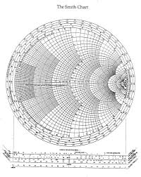 Smith Chart Explained Smith Charts