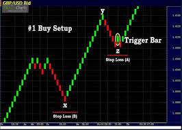 Stock Chart Tutorial Renko Chart Tutorial How To Trade With Renko Chart Learn