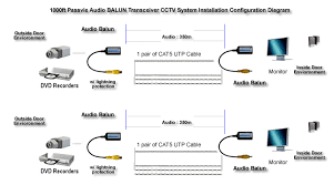 cctv to vga wiring diagram cctv automotive wiring diagrams description description together hdmi to vga wiring diagram on vga balun wiring diagram together hdmi to vga wiring diagram on vga balun