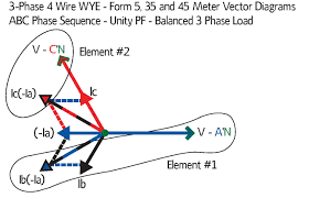 form 35s meter wiring diagram harris institute of technical training images for q & a page mis wired 5s on 4wire wye