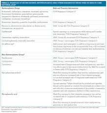 Bc Cancer Agency Chemotherapy Preparation And Stability Chart Highlighting The Risk Of Occupational Exposure To Hazardous