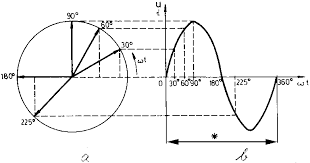 alternating current diagram. graphical representation, of the alternating current and voltage diagram