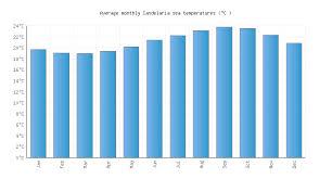 Candelaria Water Temperature Spain Sea Temperatures