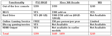 Xbox 360 Models Chart Ces Spin And Sonys Saddest Christmas Wired