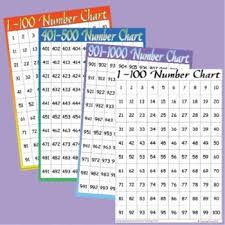 1000 Chart For Math Number Chart To 1000 Math Charts Number Chart Math Numbers