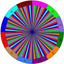 Navamsa Dasamsa Astrology Divisional Charts Audio Course