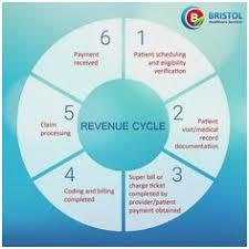 Medical Billing Rcm Flow Chart Pdf Revenue Cycle Management Process Flow Chart