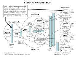 Plan Of Salvation Chart With Scriptures Salvation Paintings Search Result At Paintingvalley Com