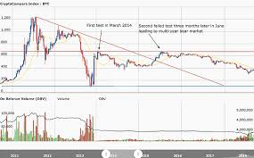 100 usd us dollar to btc bitcoin. Can Bitcoin S Crash Of 2014 Tell Us About Its 2018 Bear Market By James Mckay Cryptocurrency Hub