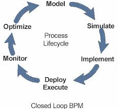 Реферат Полный цикл управления бизнес процессами с применением  Полный цикл управления бизнес процессами с применением инструментов поддерживающих стандарты