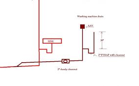 Atlanta Home Inspectors  Christian Building Inspectors Christian Connecting A Washing Machine To A Kitchen Sink