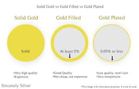 what is the difference between gold filled vs gold plated when searching for that perfect piece of jewelry it is important to know whether or not you are