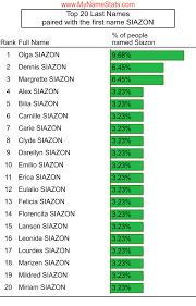 SIAZON Last Name Statistics by MyNameStats.com