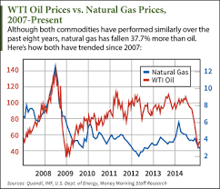 Oil Price Chart History 5 Years Gas Price Gas Price History 2015