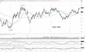 3 Day Gold Chart Fighting The Resistance Gold Silver Are On The Offensive