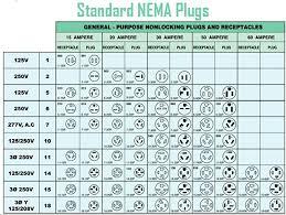 Volt Electrical Plug Chart Slubne Suknie Info