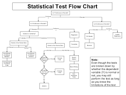 Which Statistical Test Should I Use Chart Hypothesis Testing In Six Sigma