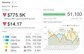 marketing dashboard template. Digital Marketing Dashboard Example A Template buildingcontractorco