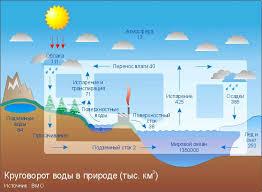 Видеоурок Что такое гидросфера по предмету География за класс  Рис 4 Круговорот воды в цифрах