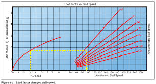 Load Factors And Stalling Speeds