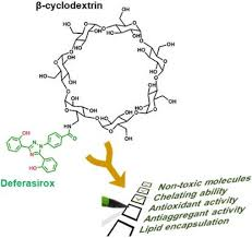 Synthesis and Study of Multifunctional Cyclodextrin-Deferasirox Hybrids. -  ChemMedChem - X-MOL