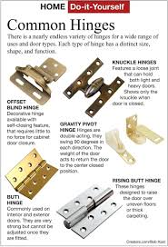 Decorating door types pics : 59 Types Astounding Kitchen Cabinet Hinge Best Of Adjusting Hinges ...