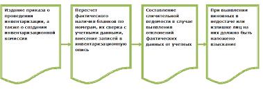 Порядок проведения инвентаризации БСО нюансы nalog nalog ru Как происходит инвентаризация БСО