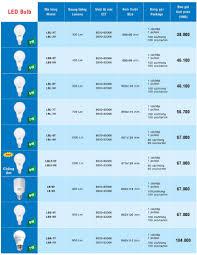 Bóng đèn Led Bulb LBL 5W MPE