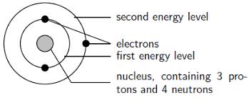 Energy Quantisation And Electron Configuration Siyavula